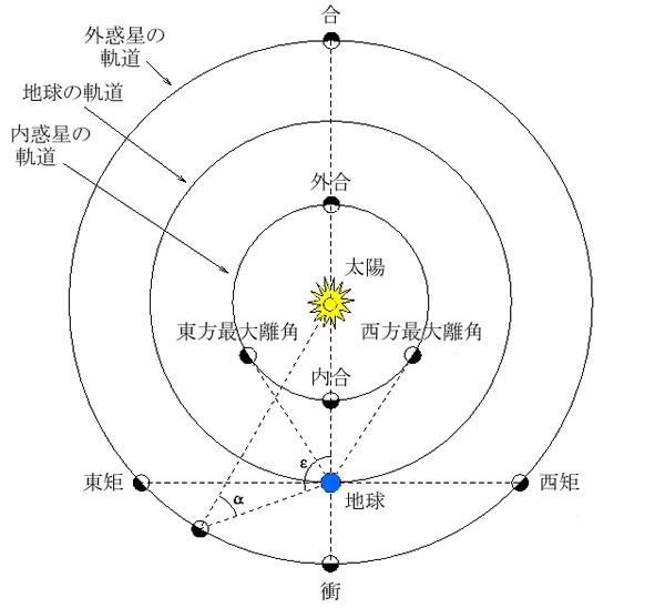内惑星・外惑星と地球の位置関係