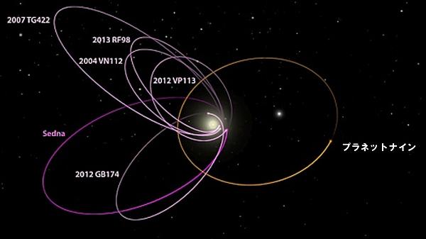 プラネットナインの軌道