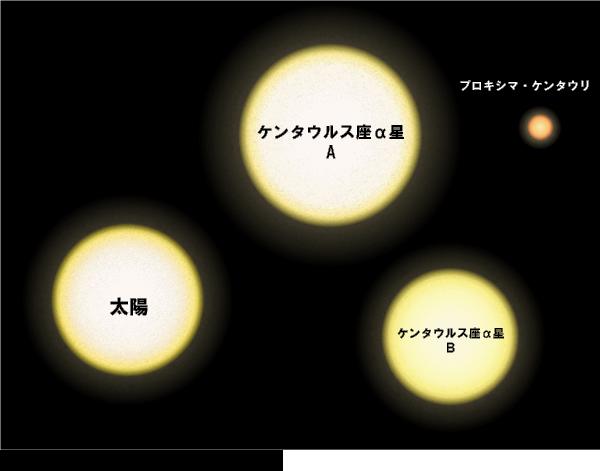 ケンタウルス座アルファ星ABとプロキシマ・ケンタウリと太陽の大きさを比較