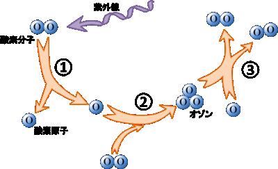 オゾンの分解と生成