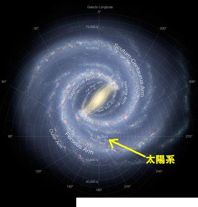 銀河系のハビタブルゾーン